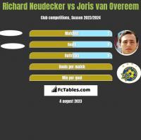 Richard Neudecker vs Joris van Overeem h2h player stats