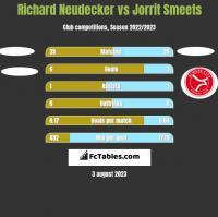 Richard Neudecker vs Jorrit Smeets h2h player stats