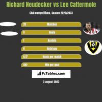 Richard Neudecker vs Lee Cattermole h2h player stats
