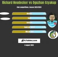 Richard Neudecker vs Oguzhan Ozyakup h2h player stats