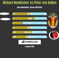 Richard Neudecker vs Peter van Ooijen h2h player stats