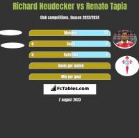 Richard Neudecker vs Renato Tapia h2h player stats