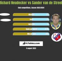 Richard Neudecker vs Sander van de Streek h2h player stats