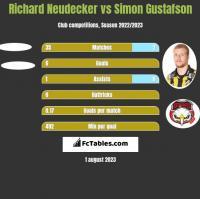 Richard Neudecker vs Simon Gustafson h2h player stats