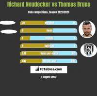 Richard Neudecker vs Thomas Bruns h2h player stats
