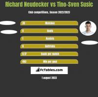 Richard Neudecker vs Tino-Sven Susic h2h player stats