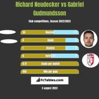 Richard Neudecker vs Gabriel Gudmundsson h2h player stats