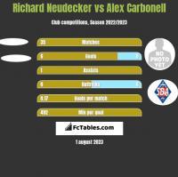 Richard Neudecker vs Alex Carbonell h2h player stats