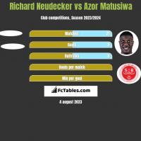 Richard Neudecker vs Azor Matusiwa h2h player stats