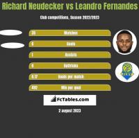 Richard Neudecker vs Leandro Fernandes h2h player stats