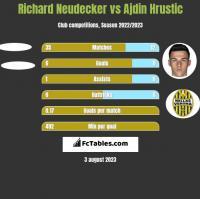 Richard Neudecker vs Ajdin Hrustic h2h player stats