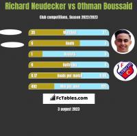 Richard Neudecker vs Othman Boussaid h2h player stats