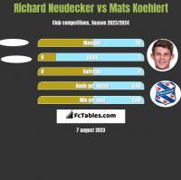 Richard Neudecker vs Mats Koehlert h2h player stats