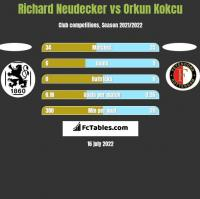 Richard Neudecker vs Orkun Kokcu h2h player stats