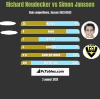 Richard Neudecker vs Simon Janssen h2h player stats