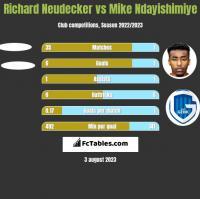 Richard Neudecker vs Mike Ndayishimiye h2h player stats