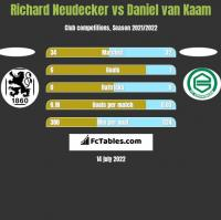 Richard Neudecker vs Daniel van Kaam h2h player stats