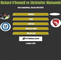 Richard O'Donnell vs Christoffer Mafoumbi h2h player stats