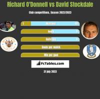 Richard O'Donnell vs David Stockdale h2h player stats