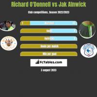 Richard O'Donnell vs Jak Alnwick h2h player stats