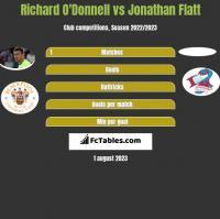 Richard O'Donnell vs Jonathan Flatt h2h player stats