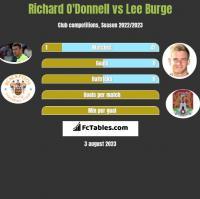 Richard O'Donnell vs Lee Burge h2h player stats
