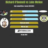 Richard O'Donnell vs Luke McGee h2h player stats
