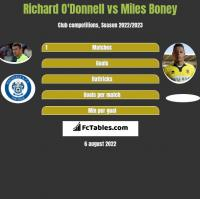 Richard O'Donnell vs Miles Boney h2h player stats