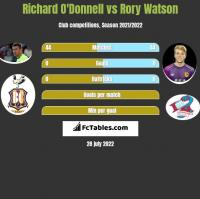 Richard O'Donnell vs Rory Watson h2h player stats