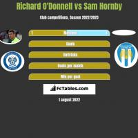 Richard O'Donnell vs Sam Hornby h2h player stats