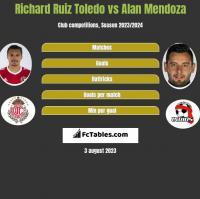 Richard Ruiz Toledo vs Alan Mendoza h2h player stats