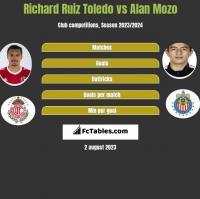 Richard Ruiz Toledo vs Alan Mozo h2h player stats