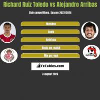 Richard Ruiz Toledo vs Alejandro Arribas h2h player stats