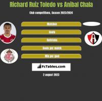 Richard Ruiz Toledo vs Anibal Chala h2h player stats