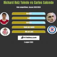 Richard Ruiz Toledo vs Carlos Salcedo h2h player stats