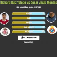 Richard Ruiz Toledo vs Cesar Jasib Montes h2h player stats
