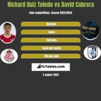 Richard Ruiz Toledo vs David Cabrera h2h player stats