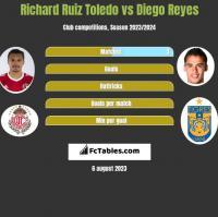 Richard Ruiz Toledo vs Diego Reyes h2h player stats