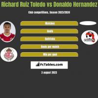 Richard Ruiz Toledo vs Donaldo Hernandez h2h player stats