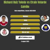 Richard Ruiz Toledo vs Efrain Velarde Calvillo h2h player stats