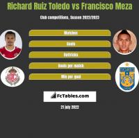 Richard Ruiz Toledo vs Francisco Meza h2h player stats