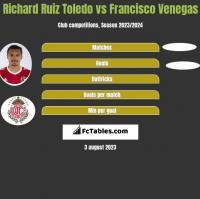 Richard Ruiz Toledo vs Francisco Venegas h2h player stats