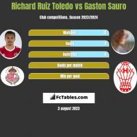 Richard Ruiz Toledo vs Gaston Sauro h2h player stats