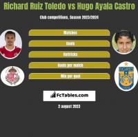 Richard Ruiz Toledo vs Hugo Ayala Castro h2h player stats