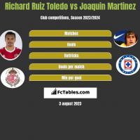 Richard Ruiz Toledo vs Joaquin Martinez h2h player stats