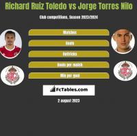 Richard Ruiz Toledo vs Jorge Torres Nilo h2h player stats