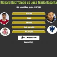 Richard Ruiz Toledo vs Jose Maria Basanta h2h player stats