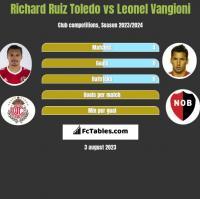Richard Ruiz Toledo vs Leonel Vangioni h2h player stats