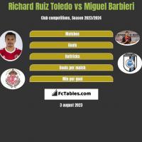 Richard Ruiz Toledo vs Miguel Barbieri h2h player stats