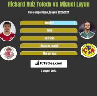 Richard Ruiz Toledo vs Miguel Layun h2h player stats